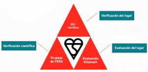 Certificación Kitemark 2